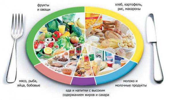 Похудеть с помощью дробного питания